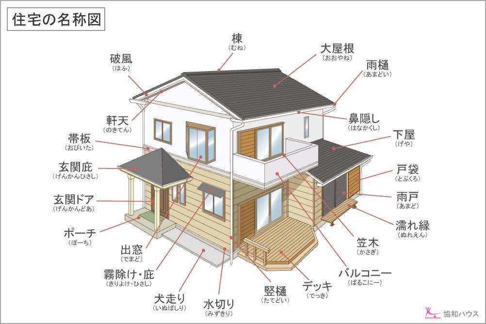 埼玉県さいたま市西区I様邸で協和ハウスが行った屋根板金リフォームの施工事例です。
